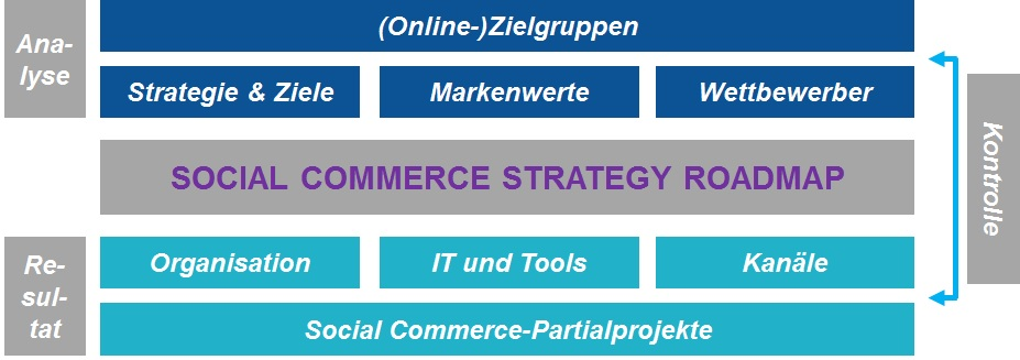 Social Commerce Strategy Roadmap